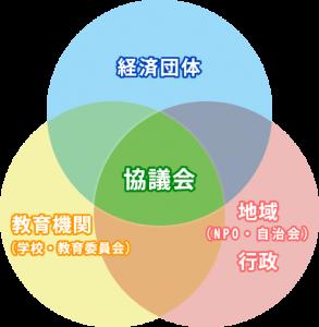 協議会と教育機関・経済団体及び地域との関係